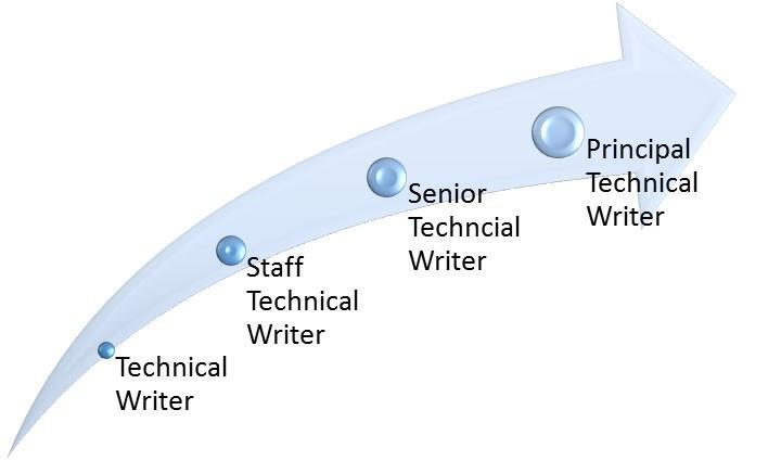 Hiring a writer
